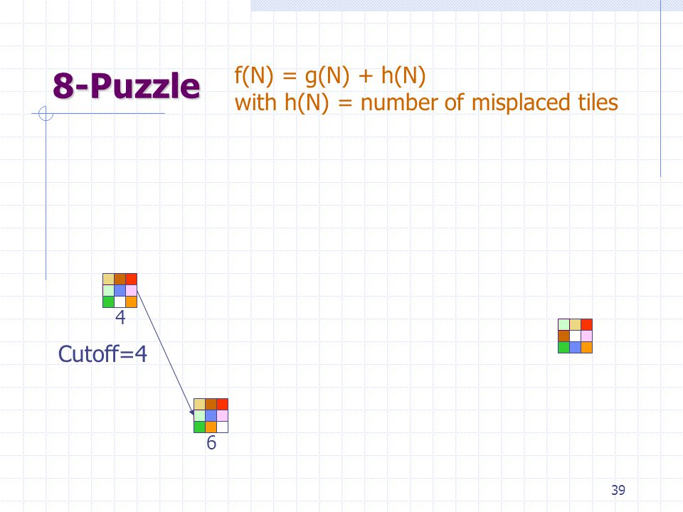39 8-Puzzle 4 6 f(N) = g(N) + h(N) with h(N) = number of misplaced tiles Cutoff=4