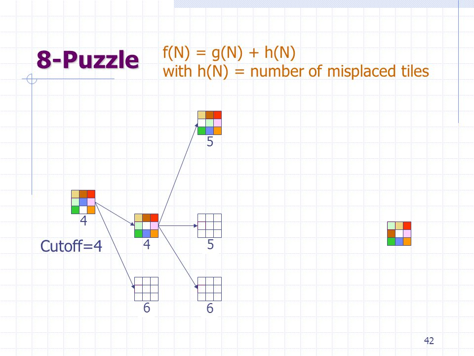 42 8-Puzzle 4 4 6 f(N) = g(N) + h(N) with h(N) = number of misplaced tiles Cutoff=4 6 5 5