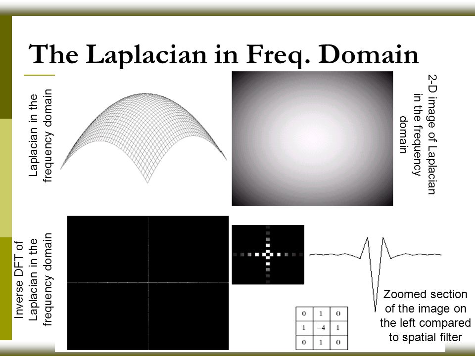 The Laplacian in Freq.