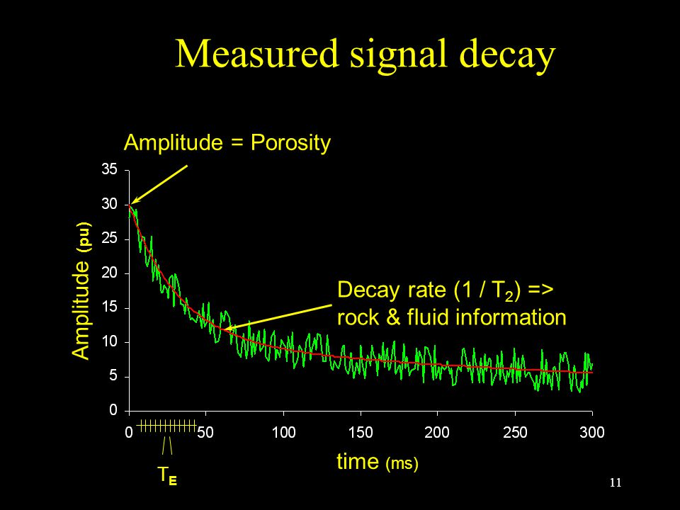 11 time (ms) Amplitude (pu) Decay rate (1 / T 2 ) => rock & fluid information Measured signal decay TETE Amplitude = Porosity