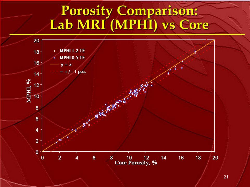 21 Porosity Comparison: Lab MRI (MPHI) vs Core 0 2 4 6 8 10 12 14 16 182002468101214161820 Core Porosity, % MPHI, %