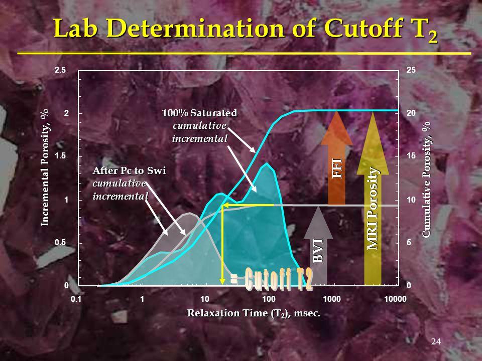 24 Lab Determination of Cutoff T 2 BVI FFI MRI Porosity After Pc to Swi cumulativeincremental 100% Saturated cumulativeincremental