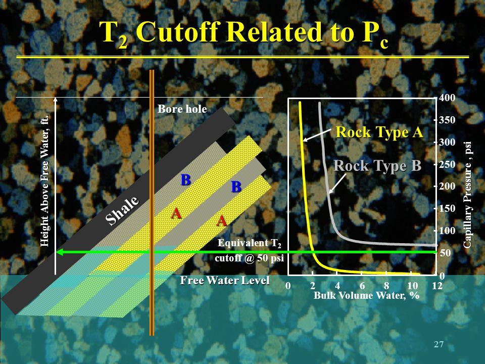27 T 2 Cutoff Related to P c Rock Type A Rock Type B Capillary Pressure, psi 0 50 100 150 200 250 300 350 400 024681012 Bulk Volume Water, % Free Wate