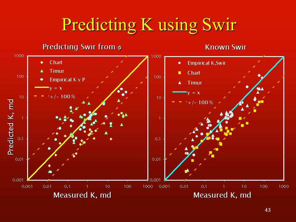 43 Predicting K using Swir Predicted K, md Measured K, md Predicting Swir from  Known Swir