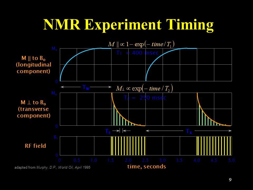 9 NMR Experiment Timing MoMo 0 M  to B o (longitudinal component) M  to B o (transverse component) MoMo 0 RF field 0 B1B1 00.51.01.52.02.53.03.54.0