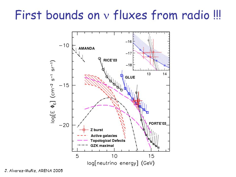 J. Alvarez-Muñiz, ARENA 2005 First bounds on fluxes from radio !!!