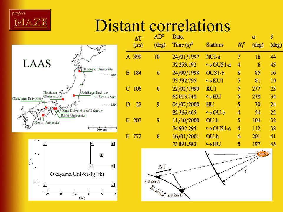 Distant correlations