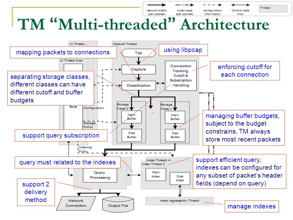 2008/9/5 Speaker: Li-Ming Chen 11 TM Multi-threaded Architecture using libpcap mapping packets to connections enforcing cutoff for each connection separating storage classes, different classes can have different cutoff and buffer budgets managing buffer budgets, subject to the budget constrains, TM always store most recent packets support efficient query, indexes can be configured for any subset of packet's header fields (depend on query) manage indexes query must related to the indexes support 2 delivery method support query subscription