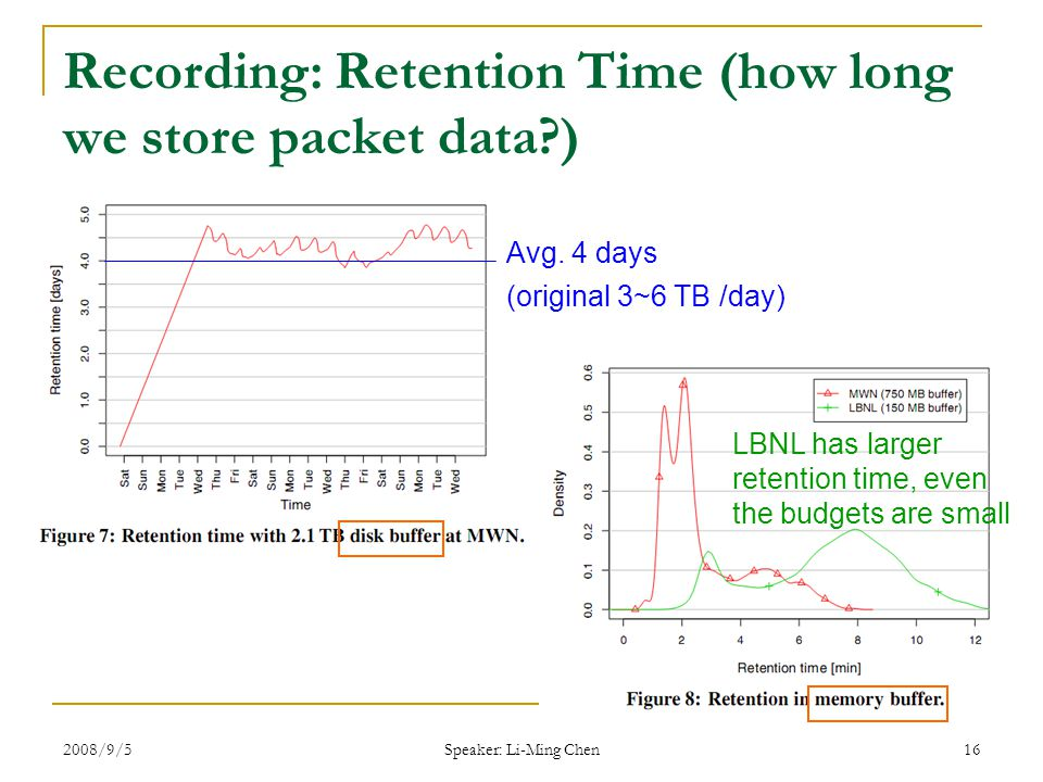 2008/9/5 Speaker: Li-Ming Chen 16 Recording: Retention Time (how long we store packet data ) (original 3~6 TB /day) Avg.