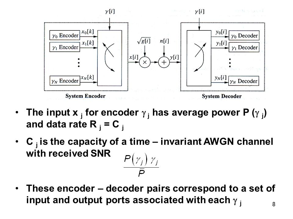 The input x j for encoder  j has average power P (  j ) and data rate R j = C j C j is the capacity of a time – invariant AWGN channel with received