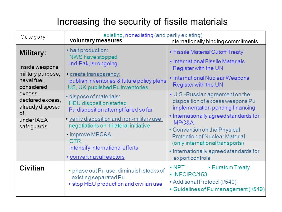 Increasing the security of fissile materials existing, nonexisting (and partly existing) voluntary measures halt production: NWS have stopped Ind,Pak,Isr ongoing phase out Pu use, diminuish stocks of existing separated Pu stop HEU production and civilian use Fissile Material Cutoff Treaty NPT Euratom Treaty INFCIRC/153 Additional Protocol (I/540) Guidelines of Pu management (I/549) Military: Inside weapons, military purpose, naval fuel, considered excess, declared excess, already disposed of, under IAEA safeguards Civilian create transparency: publish inventories & future policy plans US, UK published Pu inventories dispose of materials: HEU disposition started Pu disposition attempt failed so far verify disposition and non-military use: negotiations on trilateral initiative improve MPC&A: CTR intensify international efforts convert naval reactors internationally binding commitments International Fissile Materials Register with the UN International Nuclear Weapons Register with the UN U.S.-Russian agreement on the disposition of excess weapons Pu implementation pending financing Internationally agreed standards for MPC&A Internationally agreed standards for export controls Convention on the Physical Protection of Nuclear Material (only international transports)