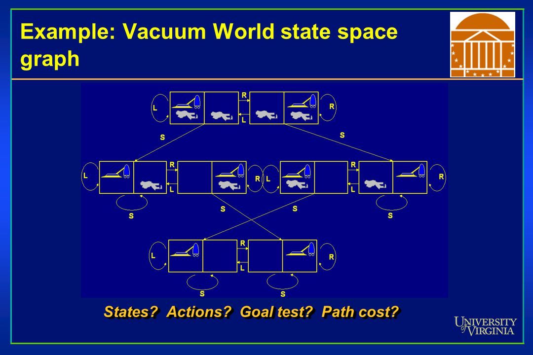 Example: Vacuum World state space graph States Actions Goal test Path cost