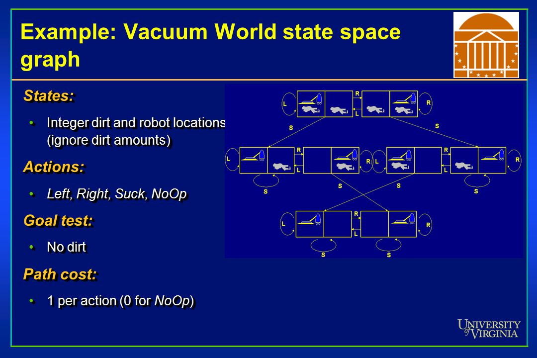 Example: Vacuum World state space graph States: Integer dirt and robot locations (ignore dirt amounts)Integer dirt and robot locations (ignore dirt amounts)Actions: Left, Right, Suck, NoOpLeft, Right, Suck, NoOp Goal test: No dirtNo dirt Path cost: 1 per action (0 for NoOp)1 per action (0 for NoOp)States: Integer dirt and robot locations (ignore dirt amounts)Integer dirt and robot locations (ignore dirt amounts)Actions: Left, Right, Suck, NoOpLeft, Right, Suck, NoOp Goal test: No dirtNo dirt Path cost: 1 per action (0 for NoOp)1 per action (0 for NoOp)