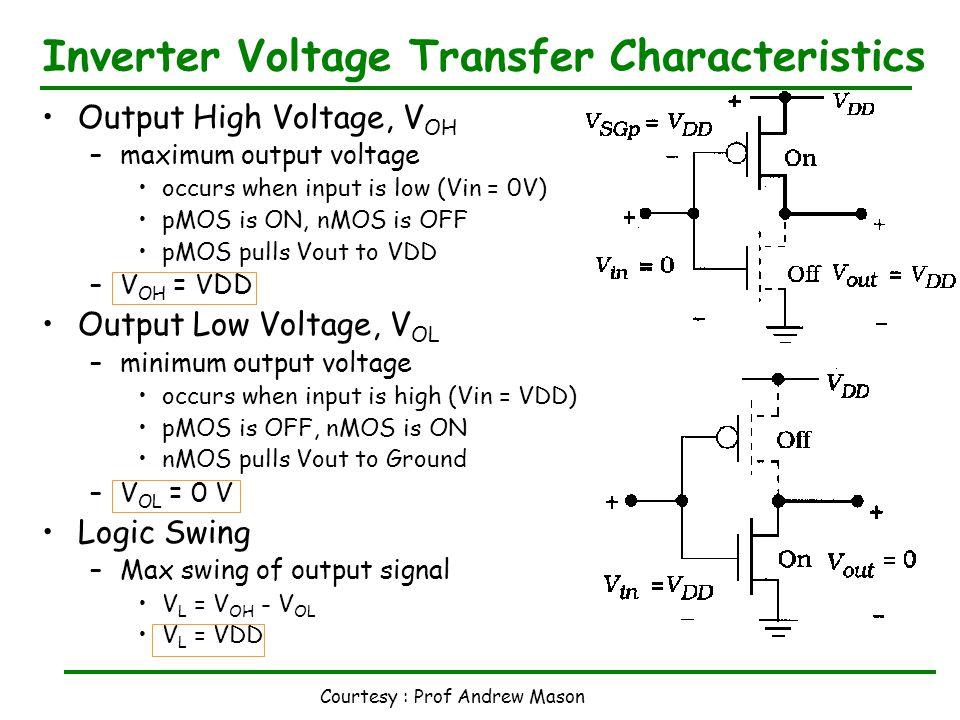 Courtesy : Prof Andrew Mason Inverter Voltage Transfer Characteristics Gate Voltage, f(Vin) –V GSn =Vin, V SGp =VDD-Vin Transition Region (between V OH and V OL ) –Vin low Vin < Vtn –Mn in Cutoff, OFF –Mp in Triode, Vout pulled to VDD Vin > Vtn < ~Vout –Mn in Saturation, strong current –Mp in Triode, V SG & current reducing –Vout decreases via current through Mn –Vin = Vout (mid point) ≈ ½ VDD –Mn and Mp both in Saturation –maximum current at Vin = Vout –Vin high Vin > ~Vout, Vin < VDD - |Vtp| –Mn in Triode, Mp in Saturation Vin > VDD - |Vtp| –Mn in Triode, Mp in Cutoff Error in Fig : Replace V OH to V OL + V GSn - + V SGp - Vin < V IL input logic LOW Vin > V IH input logic HIGH Drain Voltage, f(Vout) –V DSn =Vout, V SDp =VDD-Vout