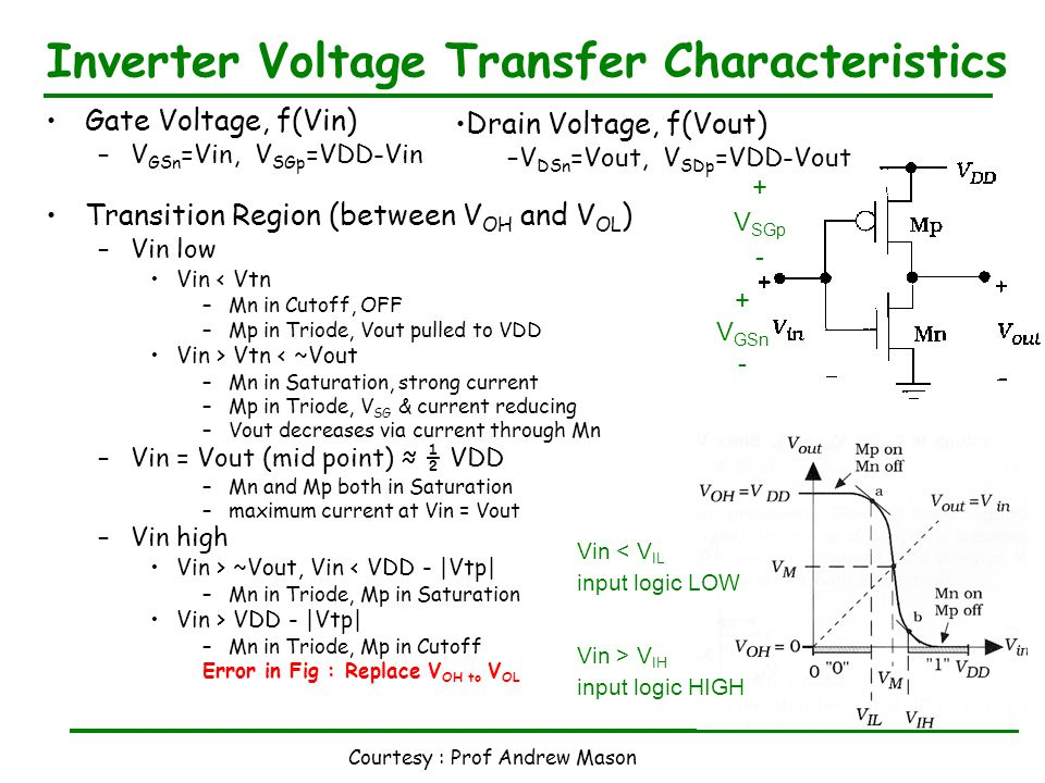 Courtesy : Prof Andrew Mason Inverter Voltage Transfer Characteristics Gate Voltage, f(Vin) –V GSn =Vin, V SGp =VDD-Vin Transition Region (between V OH and V OL ) –Vin low Vin < Vtn –Mn in Cutoff, OFF –Mp in Triode, Vout pulled to VDD Vin > Vtn < ~Vout –Mn in Saturation, strong current –Mp in Triode, V SG & current reducing –Vout decreases via current through Mn –Vin = Vout (mid point) ≈ ½ VDD –Mn and Mp both in Saturation –maximum current at Vin = Vout –Vin high Vin > ~Vout, Vin < VDD - |Vtp| –Mn in Triode, Mp in Saturation Vin > VDD - |Vtp| –Mn in Triode, Mp in Cutoff Error in Fig : Replace V OH to V OL + V GSn - + V SGp - Vin < V IL input logic LOW Vin > V IH input logic HIGH Drain Voltage, f(Vout) –V DSn =Vout, V SDp =VDD-Vout
