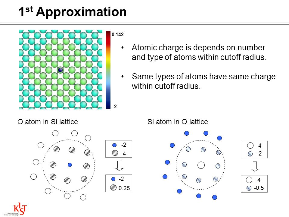 O atom in Si lattice -2 4 0.25 Si atom in O lattice 4 -2 4 -0.5 1 st Approximation 0.142 -2 Atomic charge is depends on number and type of atoms withi
