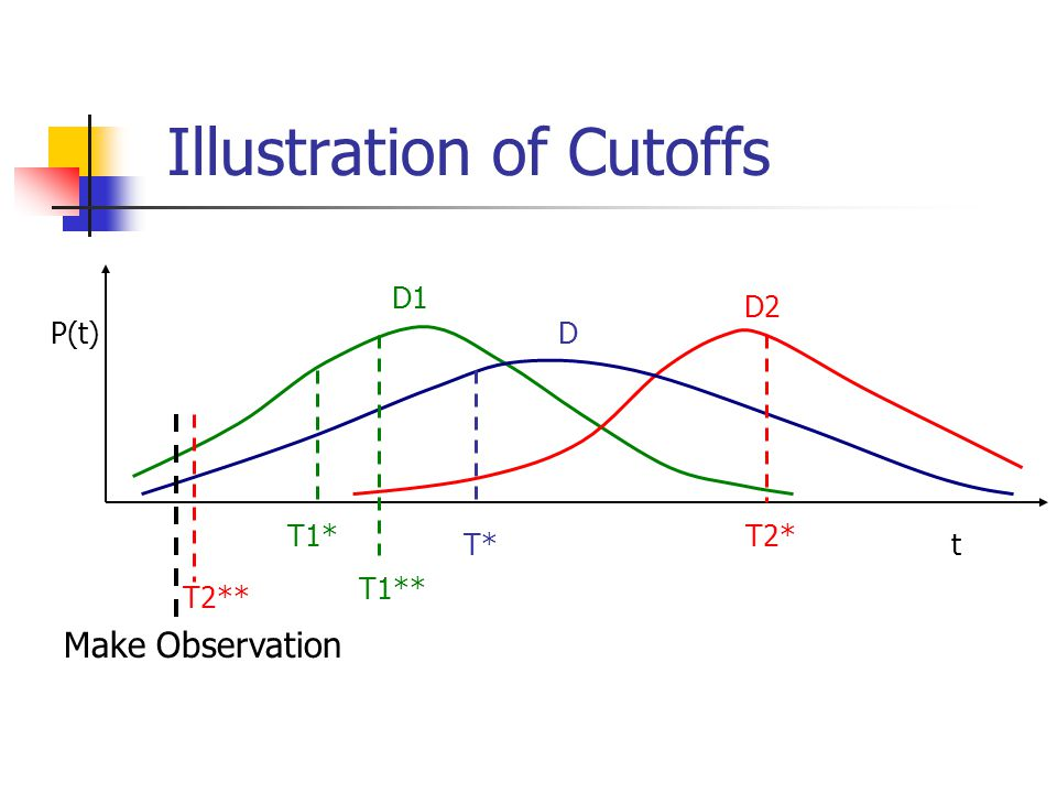 Illustration of Cutoffs P(t) t D1 D2 D T1*T2* T* Make Observation T2** T1**