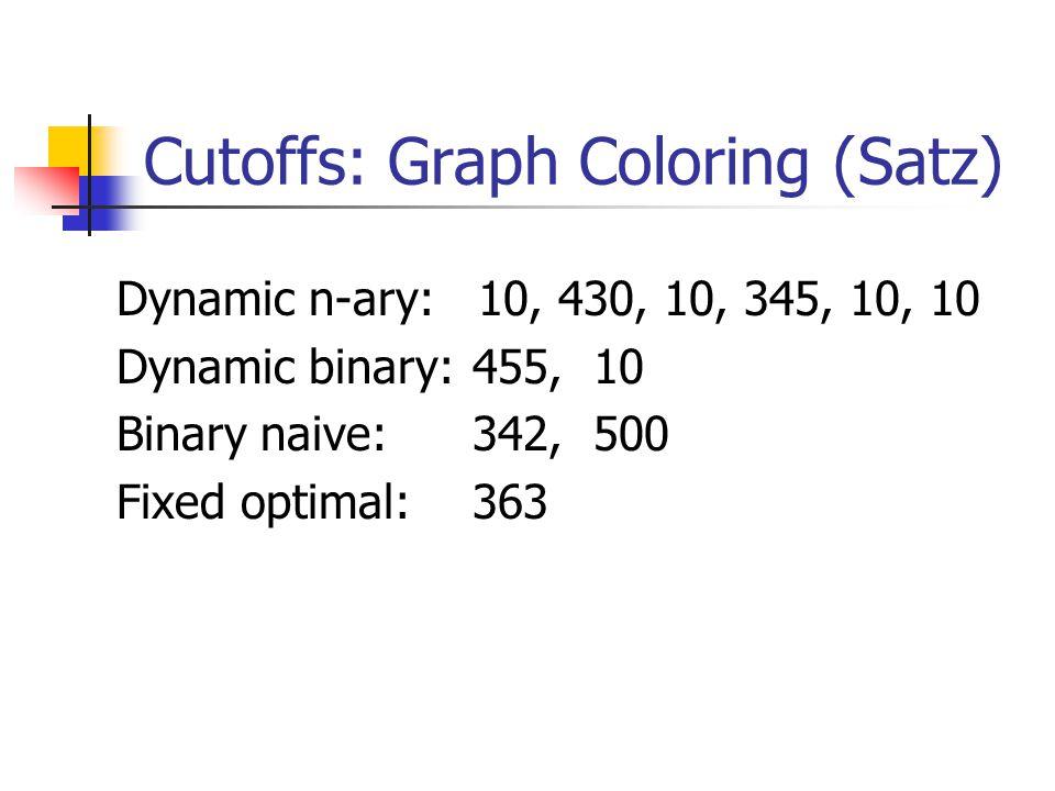 Cutoffs: Graph Coloring (Satz) Dynamic n-ary: 10, 430, 10, 345, 10, 10 Dynamic binary:455, 10 Binary naive: 342, 500 Fixed optimal: 363