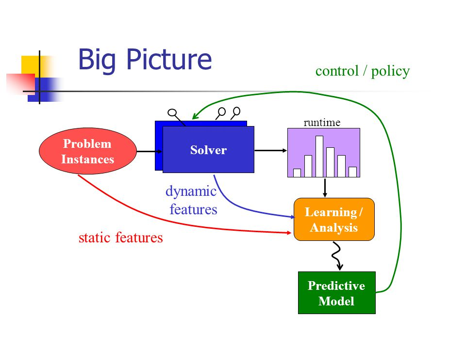 Big Picture Problem Instances Solver static features runtime Learning / Analysis Predictive Model dynamic features control / policy