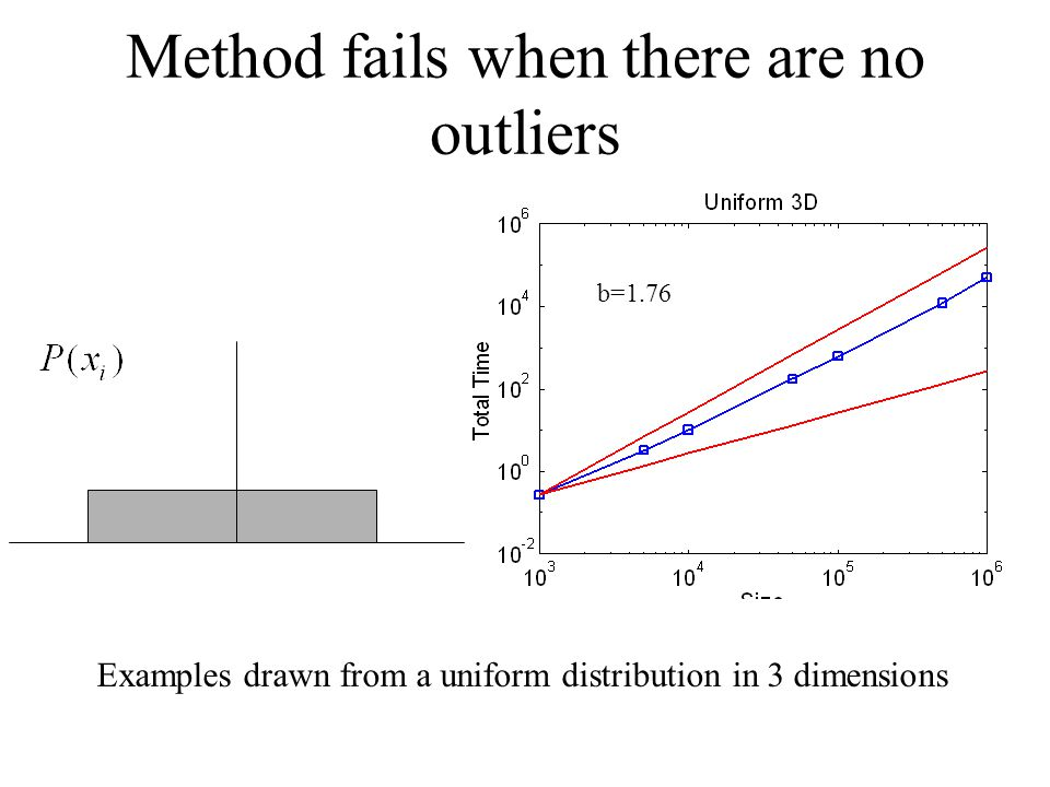 Method fails when there are no outliers Examples drawn from a uniform distribution in 3 dimensions b=1.76