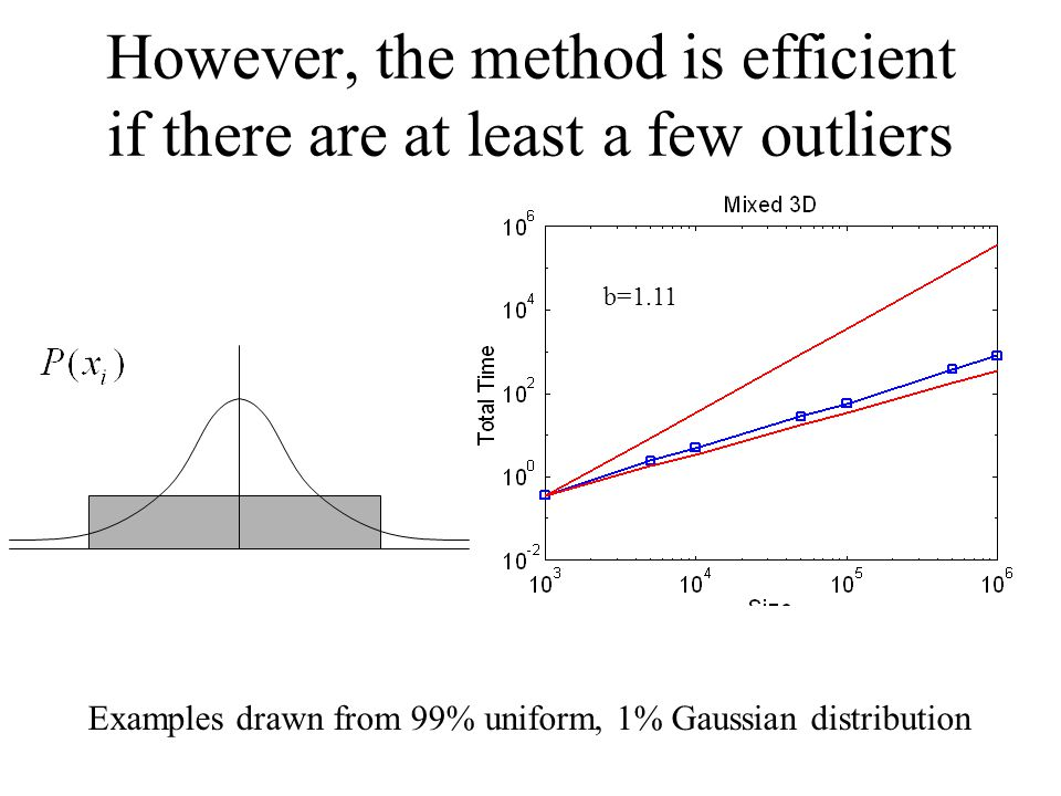 However, the method is efficient if there are at least a few outliers Examples drawn from 99% uniform, 1% Gaussian distribution b=1.11