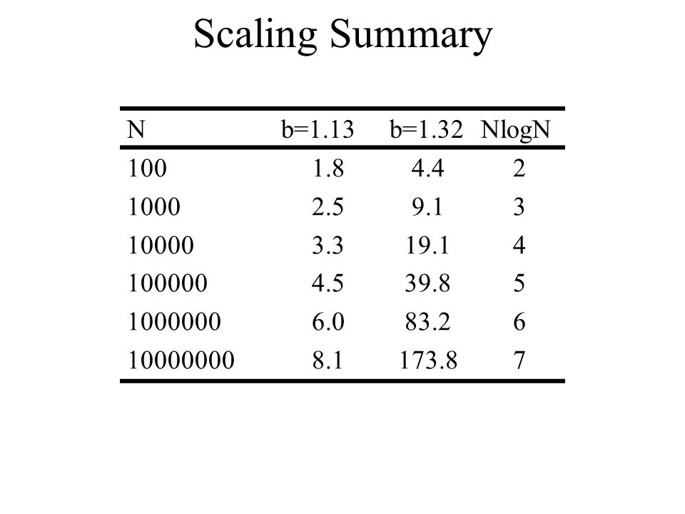 Scaling Summary Nb=1.13b=1.32NlogN 100 1000 10000 100000 1000000 10000000 1.8 2.5 3.3 4.5 6.0 8.1 4.4 9.1 19.1 39.8 83.2 173.8 234567234567
