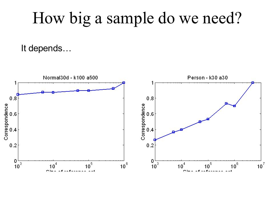 How big a sample do we need It depends…