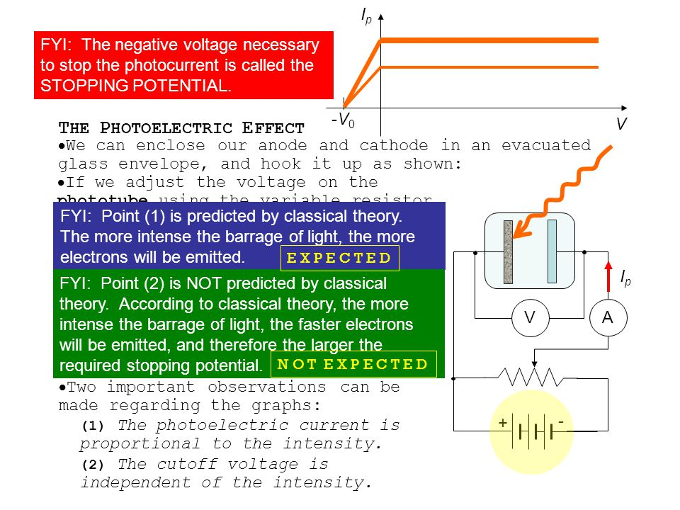 T HE P HOTOELECTRIC E FFECT Topic 7.1 Extended B – Photons and the Photoelectric Effect  We can enhance this process if we add another metal electrode, and apply a voltage like so: + -  In fact, you can read the ammeter to determine the current of the emitted photoelectrons.