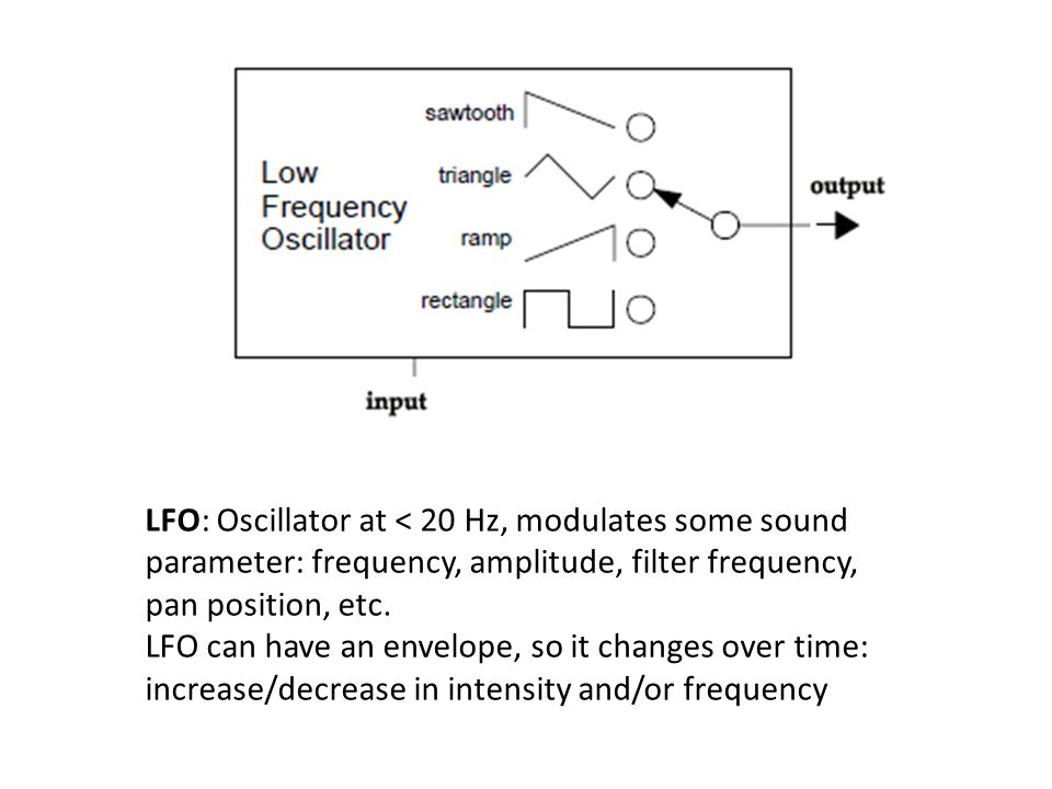 LFO: Oscillator at < 20 Hz, modulates some sound parameter: frequency, amplitude, filter frequency, pan position, etc.