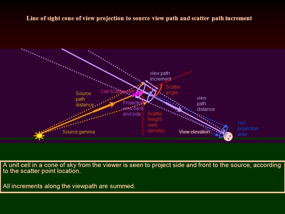 Line of sight cone of view projection to source view path and scatter path increment A unit cell in a cone of sky from the viewer is seen to project side and front to the source, according to the scatter point location.