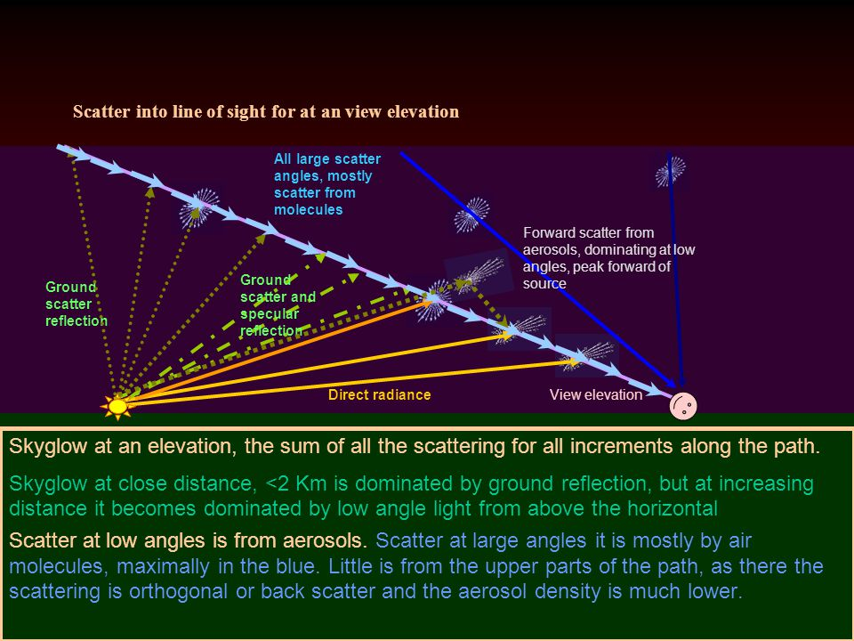 Scatter into line of sight for at an view elevation Skyglow at an elevation, the sum of all the scattering for all increments along the path. Skyglow