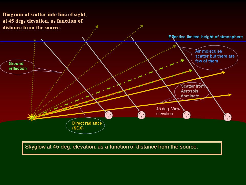 Diagram of scatter into line of sight, at 45 degs elevation, as function of distance from the source.