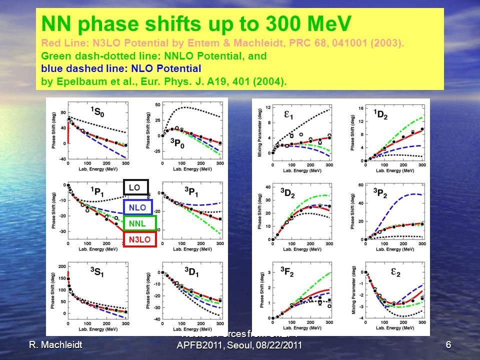 R. Machleidt Nuclear Forces from ChEFT APFB2011, Seoul, 08/22/2011 6 NN phase shifts up to 300 MeV Red Line: N3LO Potential by Entem & Machleidt, PRC