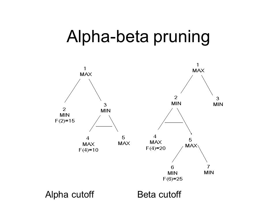Alpha-beta pruning Alpha cutoff Beta cutoff