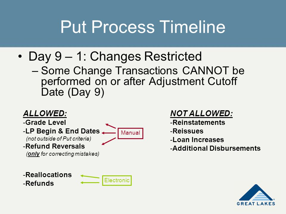 Put Process Timeline Day 9 – 1: Changes Restricted –Some Change Transactions CANNOT be performed on or after Adjustment Cutoff Date (Day 9) ALLOWED: -