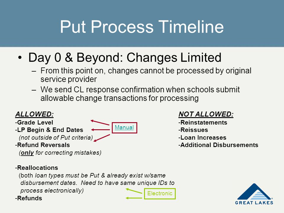 Put Process Timeline Day 0 & Beyond: Changes Limited –From this point on, changes cannot be processed by original service provider –We send CL respons