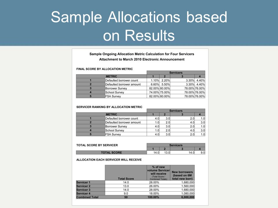 Sample Allocations based on Results