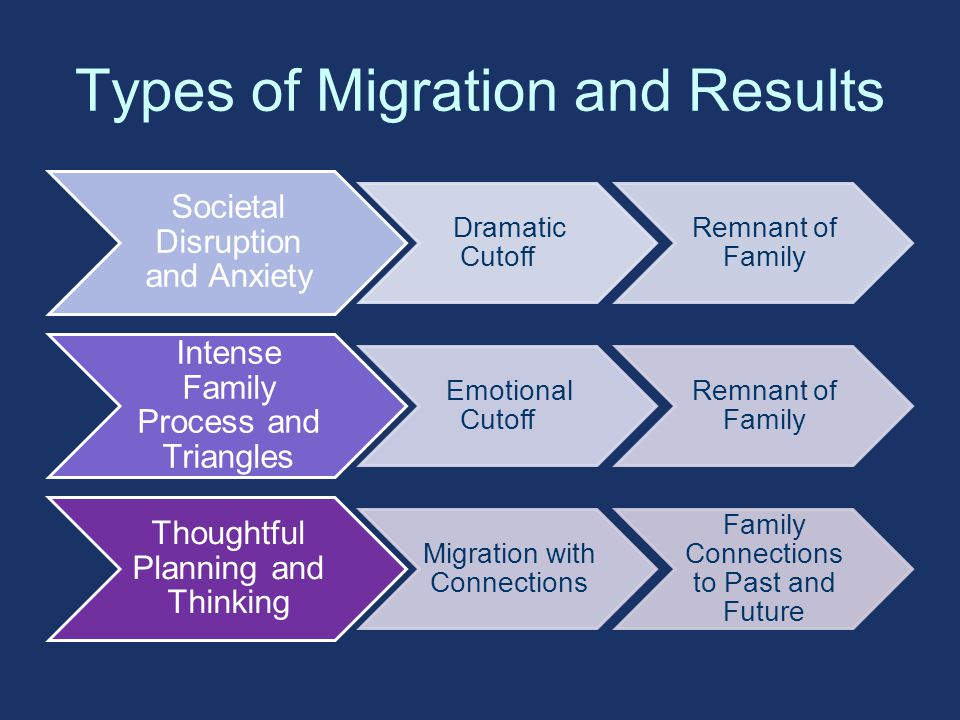 Types of Migration and Results Societal Disruption and Anxiety Dramatic Cutoff Remnant of Family Intense Family Process and Triangles Emotional Cutoff Remnant of Family Thoughtful Planning and Thinking Migration with Connections Family Connections to Past and Future