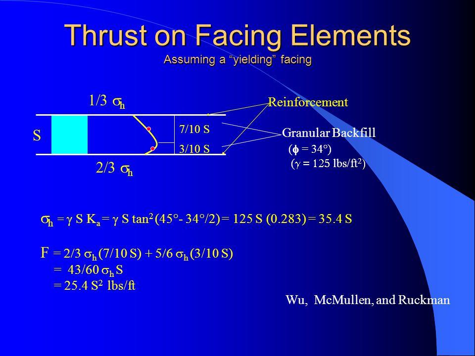 Thrust on Facing Elements Assuming a yielding facing  h  h 7/10 S 3/10 S S Reinforcement Granular Backfill (  = 34°) (  lbs/ft 2   h =  S K a =  S tan 2 (45°- 34°/2) = 125 S (0.283) = 35.4 S F =  h (7/10 S) +  h (3/10 S) = 43/60  h S = 25.4 S 2 lbs/ft Wu, McMullen, and Ruckman