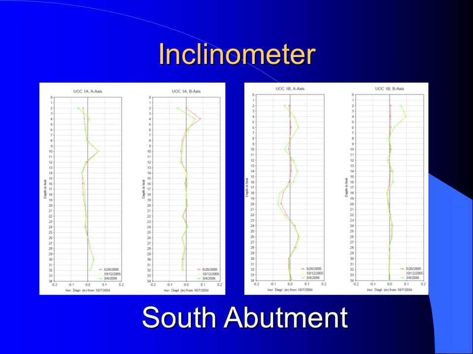 Inclinometer South Abutment