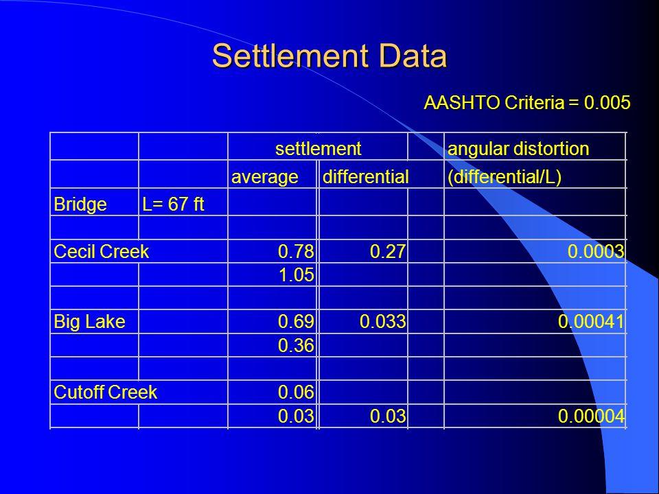 Settlement Data settlementangular distortion averagedifferential(differential/L) BridgeL= 67 ft Cecil Creek0.780.270.0003 1.05 Big Lake0.690.0330.00041 0.36 Cutoff Creek0.06 0.03 0.00004 AASHTO Criteria = 0.005