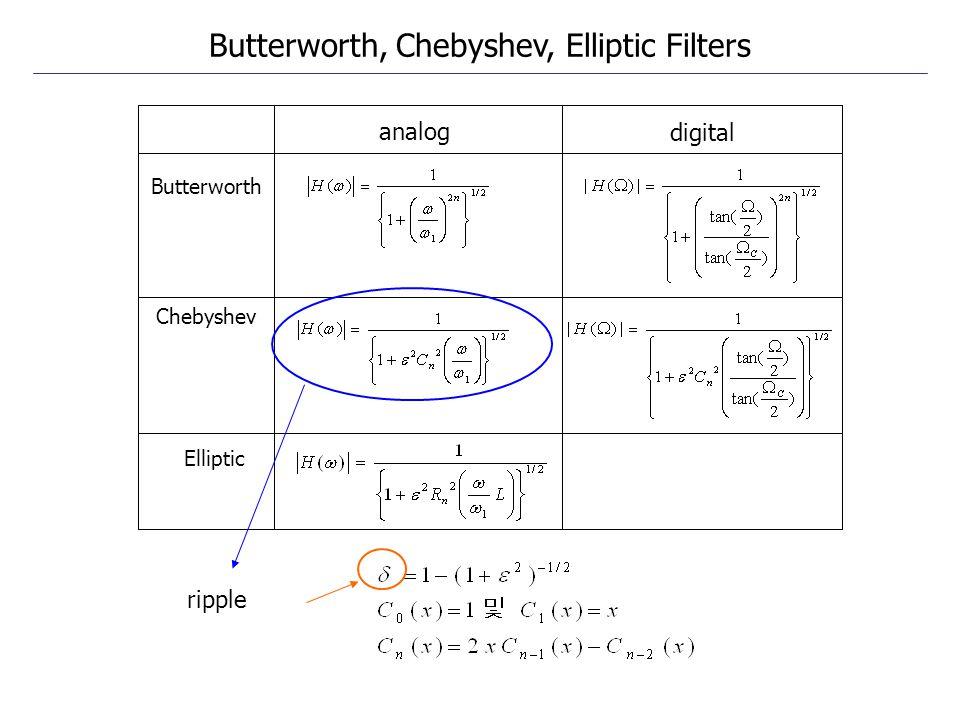 Butterworth Chebyshev Elliptic analog digital ripple Butterworth, Chebyshev, Elliptic Filters