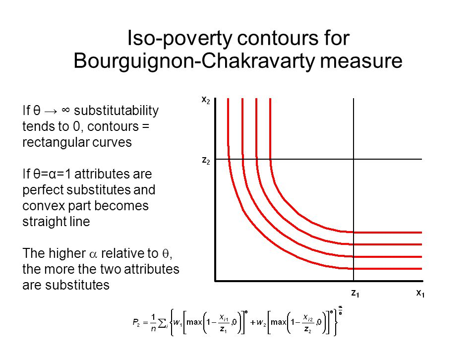 Iso-poverty contours for Bourguignon-Chakravarty measure If θ → ∞ substitutability tends to 0, contours = rectangular curves If θ=α=1 attributes are perfect substitutes and convex part becomes straight line The higher  relative to , the more the two attributes are substitutes