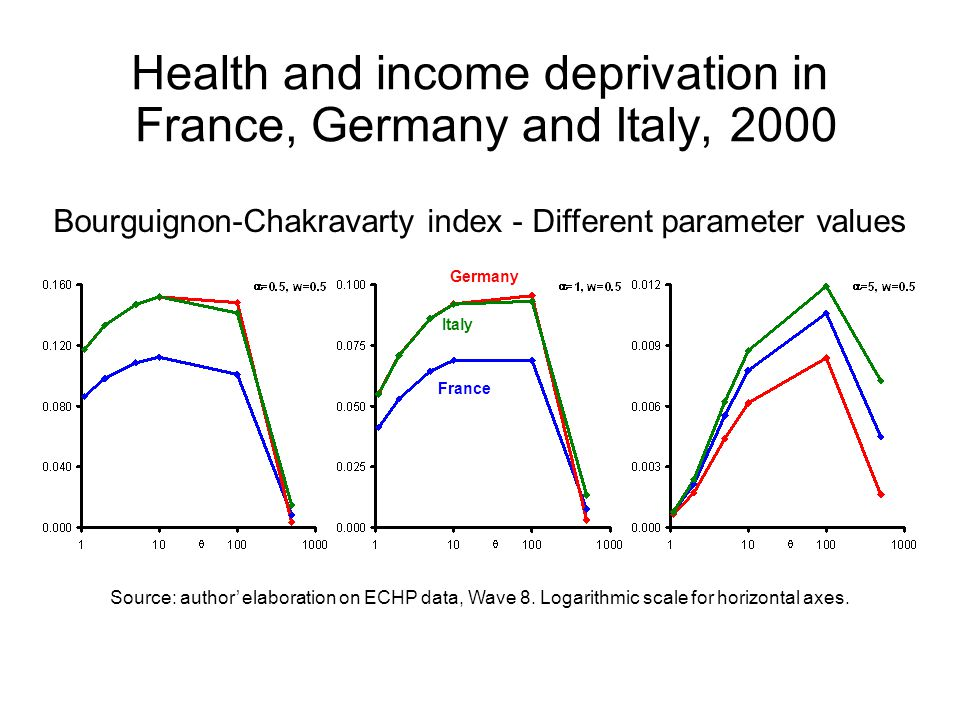 Bourguignon-Chakravarty index - Different parameter values Source: author' elaboration on ECHP data, Wave 8.