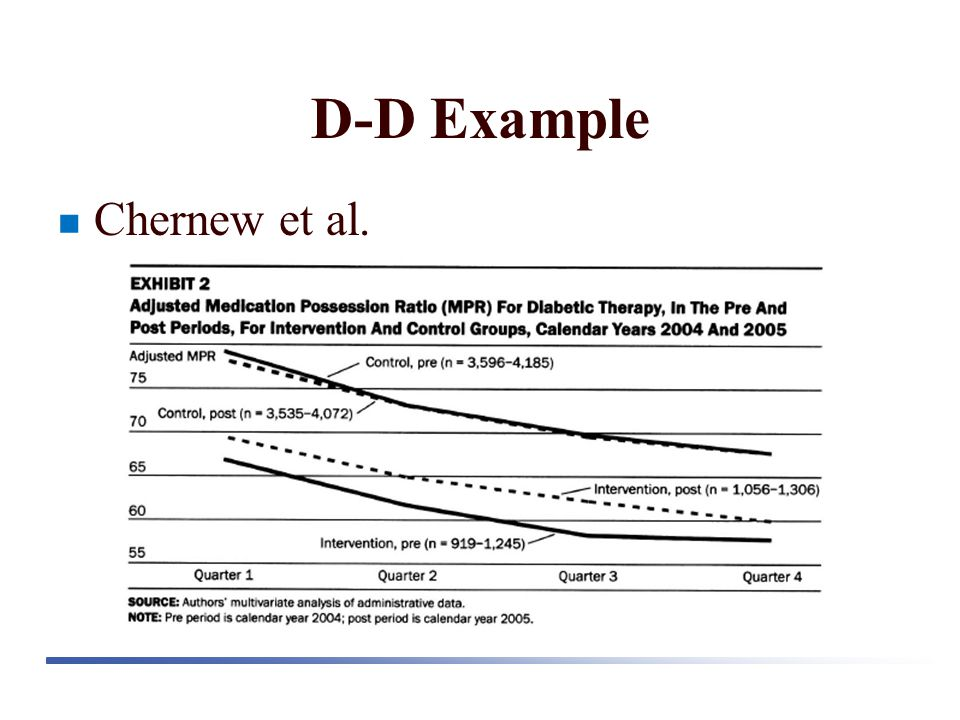 D-D Example Chernew et al.