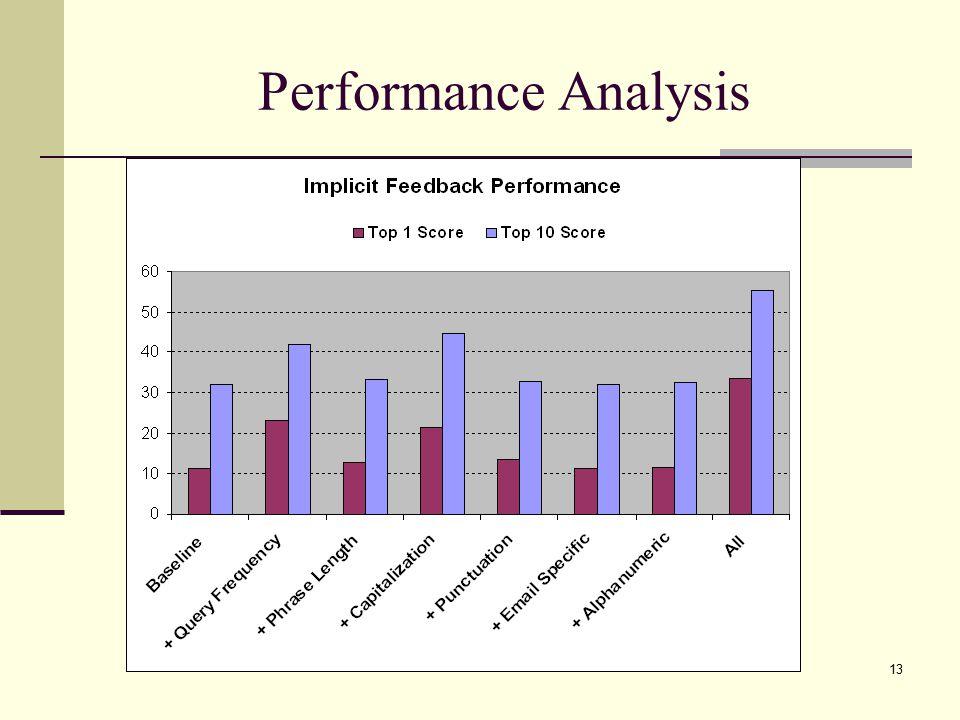 13 Performance Analysis