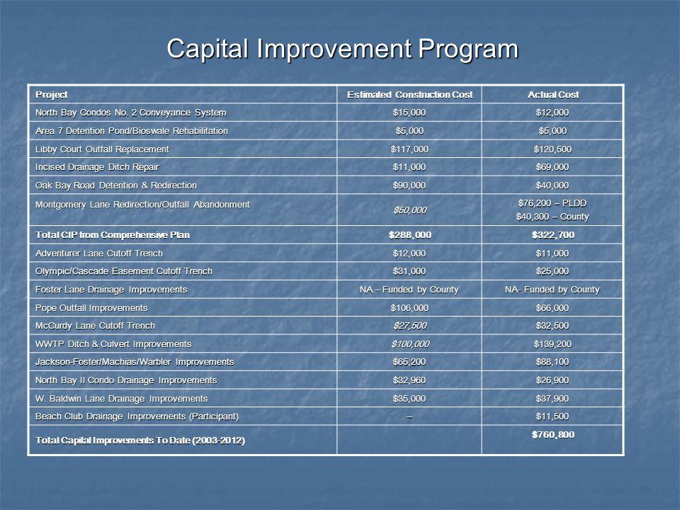 W. Baldwin Lane Drainage Improvements