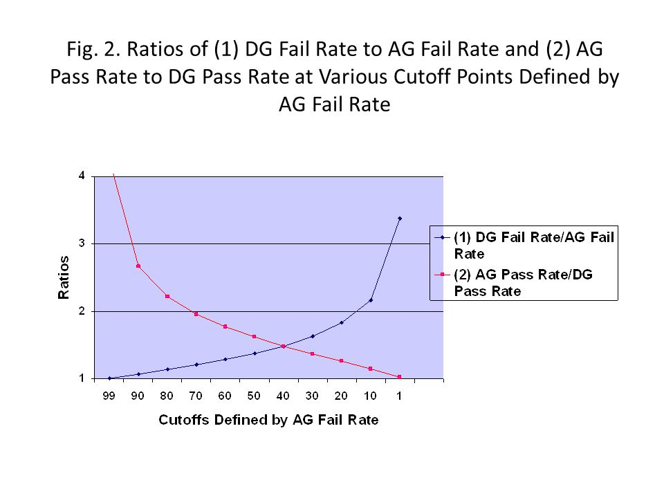 Fig. 3. Absolute Differences Between Rates at Various Cutoff Points Defined by AG Fail Rate AB