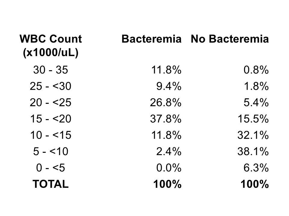 WBC Count (x1000/uL) BacteremiaNo Bacteremia 30 - 3511.8%0.8% 25 - <309.4%1.8% 20 - <2526.8%5.4% 15 - <2037.8%15.5% 10 - <1511.8%32.1% 5 - <102.4%38.1% 0 - <50.0%6.3% TOTAL100%