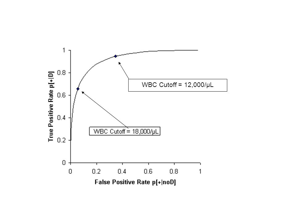 WBC Cutoff = 12,000/μL